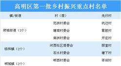 广东佛山高明区第一批乡村振兴重点村名单出炉:共9个村上榜