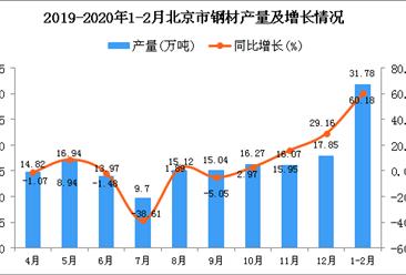 2020年1-2月北京市钢材产量同比增长60.18%