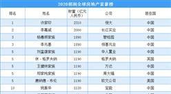 2020胡润全球房地产富豪排行榜:中国最多 139位上榜(附全榜单)