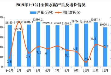 2019年中国水泥市场分析:水泥熟料产量15.2亿吨 同比增长6.9%