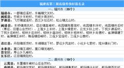 福建省第三批省级传统村落名录出炉:共188个村庄入选(附全名单)