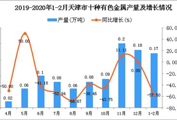 2020年1-2月天津市十种有色金属产量同比下降57.5%