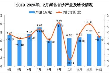 2020年1-2月河北省纱产量为7万吨 同比下降38.49%