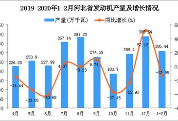 2020年1-2月河北省发动机产量同比下降12.95%