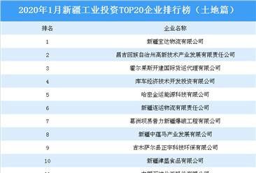 产业地产投资情报:2020年1月新疆工业投资top20企业排名(土地篇)