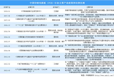 政策驱动印制电路板行业健康可持续发展(附政策汇总)
