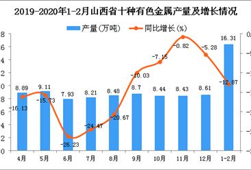 2020年1-2月山西省十种有色金属产量同比下降12.87%