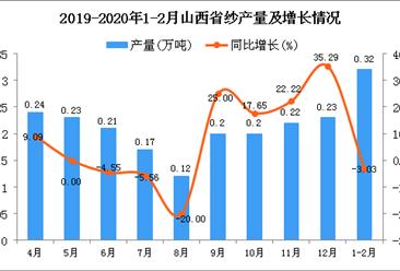 2020年1-2月山西省纱产量同比下降3.03%