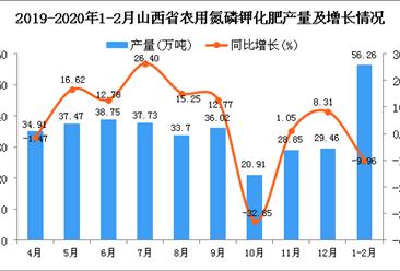 2020年1-2月山西省农用氮磷钾化肥产量为56.26万吨 同比下降9.96%