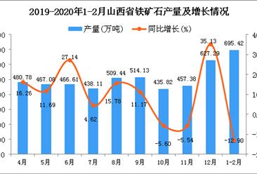 2020年1-2月山西省铁矿石产量同比下降12.9%