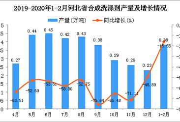 2020年1-2月河北省合成洗涤剂产量同比下降15.56%