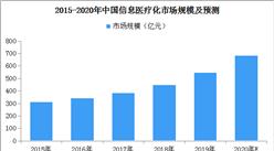 医疗信息化产业高速增长 2020年中国医疗信息化市场规模或近690亿元(图)