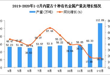 2020年1-2月内蒙古十种有色金属产量同比增长16.3%
