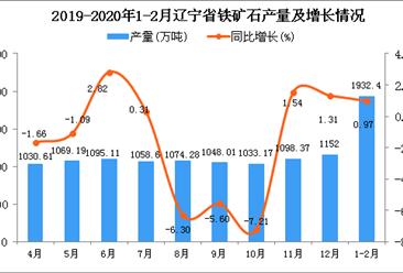 2020年1-2月辽宁省铁矿石产量为1932.4万吨 同比增长0.97%