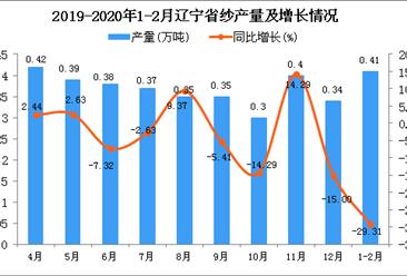 2020年1-2月辽宁省纱产量为0.41万吨 同比下降29.31%