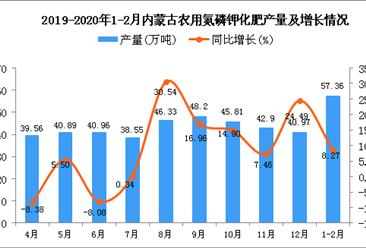 2020年1-2月内蒙古农用氮磷钾化肥产量同比增长8.27%