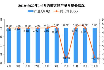 2020年1-2月内蒙古纱产量同比下降33.33%