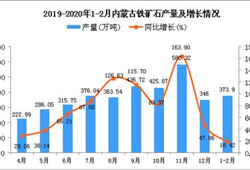 2020年1-2月内蒙古铁矿石产量同比增长18.42%