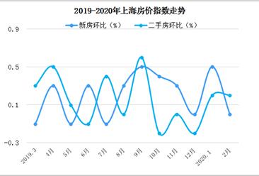 上海部分银行首付调至三成 2月上海二手房房价环比上涨0.2%(图)