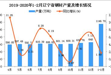 2020年1-2月辽宁省钢材产量同比增长1.69%