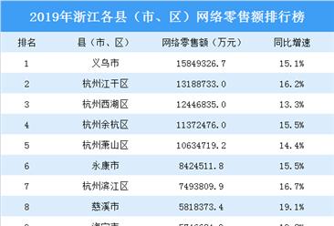 2019年浙江各县(市、区)网络零售额排行榜:义乌第一(图)