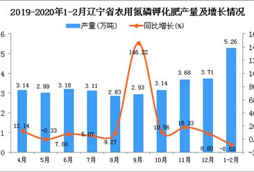 2020年1-2月辽宁省农用氮磷钾化肥产量同比下降8.68%