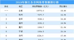 2019年浙江各市网络零售额排行榜:杭州总量最大 舟山增速最快(图)