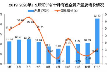 2020年1-2月辽宁省十种有色金属产量为22.73万吨 同比增长0.66%