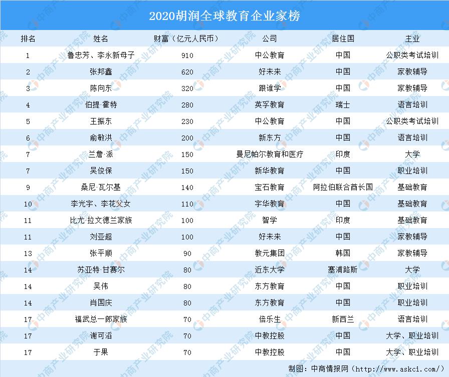 2020胡润全球教育企业家榜