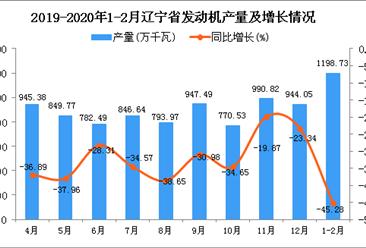 2020年1-2月辽宁省发动机产量及增长情况分析