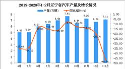 2020年1-2月辽宁省汽车产量为7.11万辆 同比下降46.74%