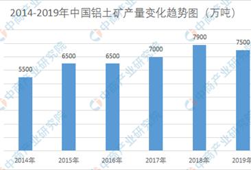 我国铝土矿产量位居全球第三  2019年铝土矿产量为7500万吨(图)