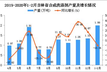 2020年1-2月吉林省合成洗涤剂产量同比下降10.36%
