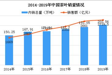 2019年中国茶叶行业产销情况分析:销售量达202.56万吨 同比增长6.02%