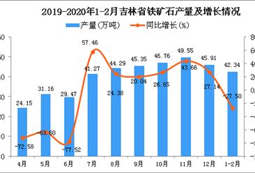 2020年1-2月吉林省铁矿石产量为42.34万吨 同比下降27.5%