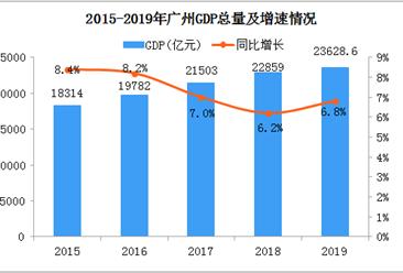 2019年广州统计公报:GDP总量23629亿 常住人口增加40.15万(附图表)