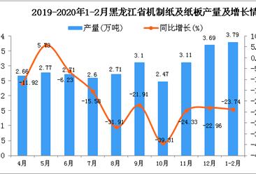 2020年1-2月黑龙江省机制纸及纸板产量为3.79万吨 同比下降23.74%