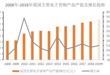 中国音频行业竞争格局分析:跨国公司占据着高端市场主导地位(图)