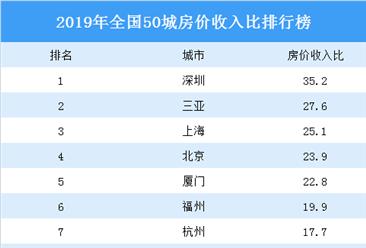 2020年全国50城房价收入比排行榜:深圳第一 三亚第二(图)