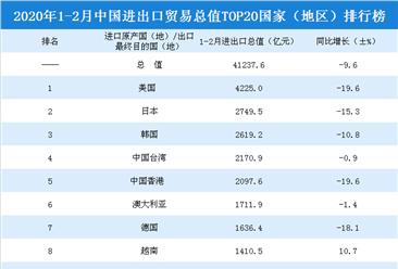 2020年1-2月中国进出口贸易总值top20国家(地区)排行榜