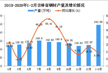 2020年1-2月吉林省钢材产量同比增长8.04%
