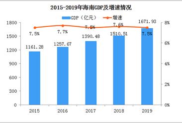2019年海口统计公报:GDP总量1672亿 常住人口增加2.56万(附图表)