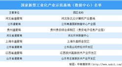 2020年國家新型工業化產業示范基地(數據中心)名單:8家數據中心入選(圖)