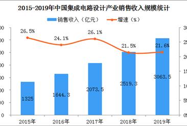 2019年中国集成电路设计产业规模突破3000亿  同比增长21.6%(图)