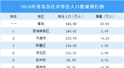 青岛拟全面放开县域落户政策 2019年青岛常住人口大数据分析(图)
