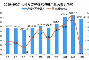 2020年1-2月吉林省发动机产量同比下降23.8%