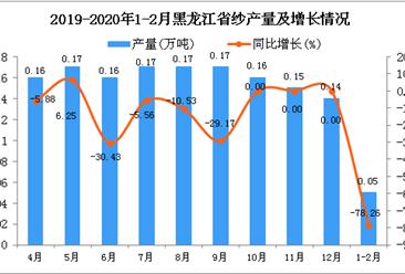 2020年1-2月黑龙江省纱产量及增长情况分析
