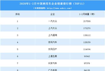 2020年1-2月中国乘用车企业销量排行榜(top15)