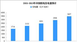 2019年中國核電產業運行分析:發電量3487億千瓦時 同比增長18.4%(附圖表)