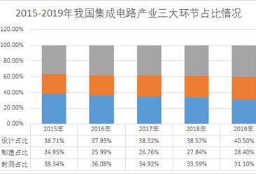 2019年我国集成电路产业链结构优化   ic设计业占比超40%(图)